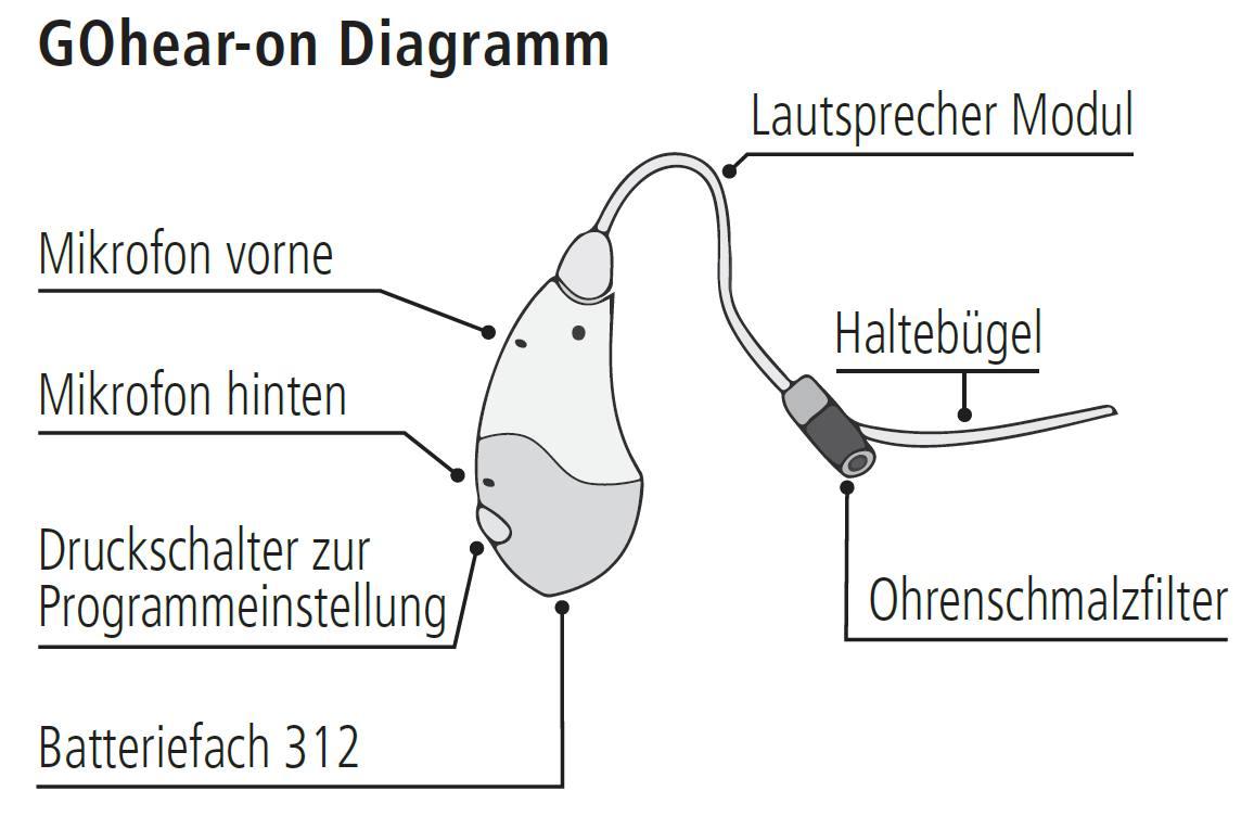 Wettingen Langenstein Apotheke Bild Hörgerät Diagramm